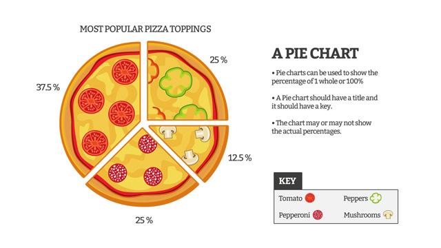 I dati statistici e la dinamica della pizza